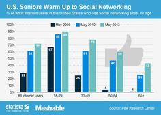 Grandparents and Social Media