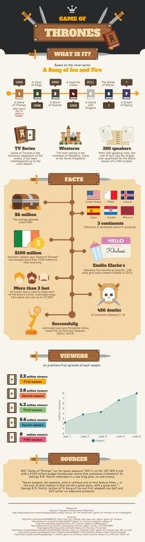 Game of Thrones | Piktochart Infographic Editor
