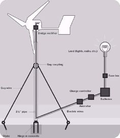 Home-made wind turbine tips for home-owners. How to begin if you're thinking of creating your own wind power at home. What is Tidal Energy? Read more @ www.ourenewablenergy.com