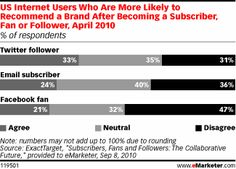 """ExactTarget Sep. 2010 """"Subscribers, Fans & Followers: The Collaborative Future.""""    Twitter users are are more likely to become recommenders after following."""