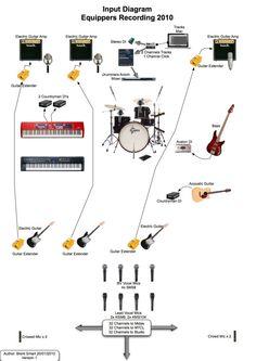 Presonus studio one daw signal flow diagram its important to know presonus studio one daw signal flow diagram its important to know how digital audio recording software works recording studio designs pinterest ccuart Images