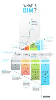 100 Bim Ideas Building Information Modeling Bim Revit Architecture