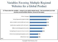 Benchmark participants share the variables that necessitated multiple regional websites for a global product.