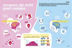 Het brein: jongens en meisjes