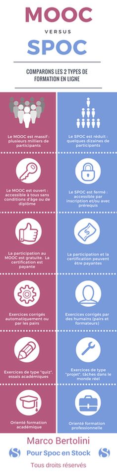 #Infographie : comment distinguer un #MOOC d'un #SPOC ?