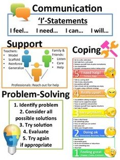 Can be used as poster, handout, workbook, or all of the above regarding the following: Communication, Support, Problem-Solving, Coping, & Self-Regulation. Consider use in classroom or school counselor settings. Additional related materials include: Free Poster (also 1st page of packet) & PD Presentation