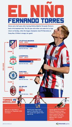 fernando torres Best Football Players, Soccer Players, Football Soccer, Liverpool Players, Liverpool Fc, Pier Paolo Pasolini, At Madrid, Popular Sports, Chelsea Football