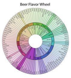 beer-flavor-wheel-with-title.jpg 1,275×1,404 pixels