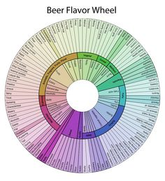 beer-flavor-wheel-with-title.jpg 1,275×1,404 pixels
