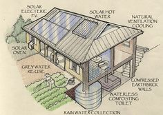 Earth Home - Fully integrated self sufficient building system. Natural Building, Green Building, Building A House, Sustainable Design, Sustainable Living, Sustainable Development, Sustainable Architecture, Residential Architecture, Contemporary Architecture
