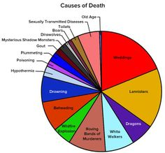 Game of Thrones/ASOIAF causes of death pie-chart Game Of Thrones Funny, Hbo Game Of Thrones, Game Of Thrones Analysis, Game Of Thrones Explained, Game Of Thrones Theories, Khal Drogo, Valar Morghulis, Valar Dohaeris, Jon Snow