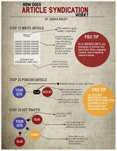 Infographic: How Does Article Syndication Work?