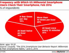 Frequency with Which US Millennial Smartphone Users Check Their Smartphone, Feb 2016 (% of respondents) Mobile Marketing, Digital Technology, Behavior, Innovation, Addiction, Smartphone, Internet, Sayings, Business