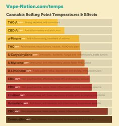 Vaporizer temperature chart — help find the best temperature for your medical marijuana based on the effects your body needs. More info at. Temperature Chart, Endocannabinoid System, Marijuana Plants, Cannabis Growing, Medical Cannabis, Cannabis Vape, Medicinal Herbs, Herbal Medicine, Herbalism
