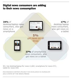 """The annual State of the News Media study from the Pew's Project for Excellence in Journalism officially rings in the """"age of mobile."""""""