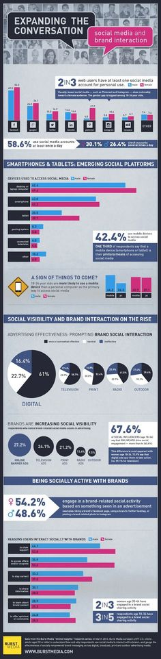 Advertising - Effectiveness of Social Media Cues in Ads [Infographic] : MarketingProfs Article