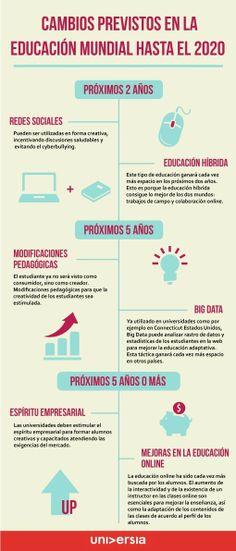 Cambios previstos en la educación hasta 2020 #infografia