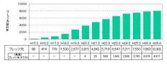 NTT西がSIMフリーのスマホを販売へ、フレッツ光は800万件を突破