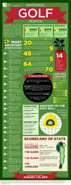 Did you know that the longest golf course in the world is 850 miles long!? #infographic