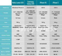 Comparacion SmartPhones con iPhone5