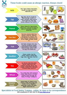 Food Safety Temperature Poster | Food Safety Posters - CFT QLD
