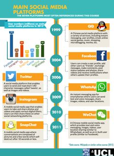 Alt Infographic showing popular social media platforms including Facebook, Twitter, Instagram, Whatsapp, WeChat, QQ, Snapchat