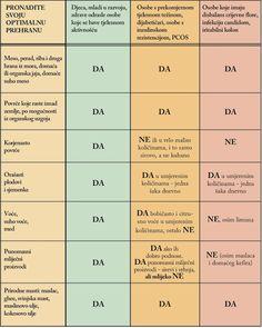 Istine i laži o hrani: Paleo, LCHF i bezglutenska prehrana - pronađite svoju optimalnu prehranu