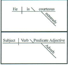 Diagramming sentences grammar worksheets cc essentials diagramming sentences ccuart Image collections
