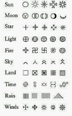 Ancient Italian Symbols and Meanings Rune Symbols, Alphabet Symbols, Magic Symbols, Symbols And Meanings, Ancient Symbols, Viking Symbols, Egyptian Symbols, Viking Runes, Earth Symbols