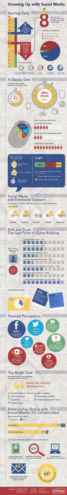 Growing Up with Social Media: Cyber Bullying, Relationships and Support