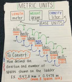 Converting metric units of measurement anchor chart - Converting Measurements - Convert unit instantly. - Converting metric units of measurement anchor chart Math Charts, Math Anchor Charts, Science Anchor Charts 5th Grade, 4th Grade Science, Math Resources, Math Activities, Math College, Metric Conversion Chart, Conversion Of Units