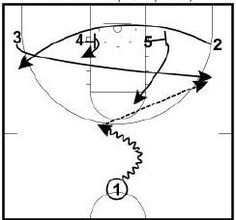"""These notes are from a presentation by former Virginia Commonwealth Men's Assistant Coach Donny Lind. The VCU Playbook is bundled with Zach Summers' """"UpTempo Offense Built for High School with the VCU/Texas Press"""" & Jimmie Oakman's VCU Ball Screen Offense.…Read more →"""