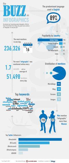 Buzz of infographics