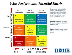 9 Box Performance-Potential Matrix Needs Development High Poor Performance High Potential Moderate Poor Performance Moderate Potential (new role) Limi… Change Management, Talent Management, Business Management, Business Planning, Management Tips, Leadership Coaching, Leadership Development, Leadership Quotes, Life Coaching