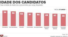 Blog Eleição em Números: Com média de 46 anos, candidatos a deputado estadual são os mais jovens http://glo.bo/VPzTOm4