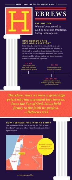 Bible Need To Know: Hebrews | NewSpring Church bible studies bible study plans