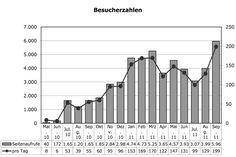 Das Unternehmerhandbuch in Zahlen – September 2011 - Eine Steigerung um 49% bei den Seitenaufrufen und 70% (in Worten: SIEBZIG PROZENT!!!) bei den Besuchern gegenüber dem letzten Monat lt. Statistik.  #Besucher, #Besucherzahlen, #Klickzahlen, #TopArtikel, #Unternehmerhandbuch, #Verweildauer, #Zugriffsquellen