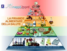 The Italian Ministry of Health uses the Italian Food Pyramid (Piramide Alimentare Italiana), which is divided into squares, triangles, trapezoids and rectangles that represent one, one-half, one-and-a-half, and two servings, respectively.