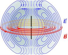 Diagram of the electric fields (blue) and magnetic fields (red) radiated by a dipole antenna (black rods) during transmission.