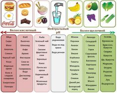 Alkaline Diet, Bons Plans, Yams, Natural Medicine, Herbalife, Diet Tips, Healthy Choices, Planer, Coca Cola