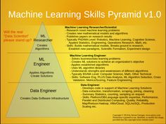 machine learning skills