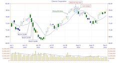Kuvahaun tulos haulle star doji Tr 4, Chart, Finance