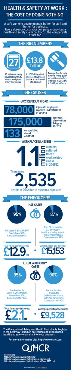 Infographic | Are you paying the price for not looking after your employees? #HealthAndSafety