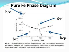 Fe cr c ternary phase diagram at 1000 degree c phase diagrams image result for fe high pressure phase diagram ccuart Image collections
