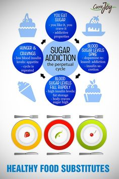 Healthy Food Substitutes [Infographic] - Health Plus - Diet Plans, Weight Loss Tips, Nutrition and Holistic Nutrition, Health And Nutrition, Nutrition Classes, Nutrition Guide, Nutrition For Runners, Healthy Eating Guidelines, Healthy Choices, Health Plus, Ways To Be Happier