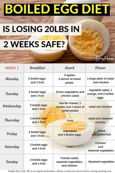 Can you Lose 24 Pounds In Just 14 Days with the Hard Boiled Egg Diet 1 Week Meal Plan? - The boiled egg diet is very rich in nutrients, protein, and vitamins, but is it a good diet for lasting weight loss? Hard-Boiled Egg Diet: The Real Benefits & Risks Lose Weight Fast Diet, Weight Loss Meals, Egg Diet Losing Weight, Weight Loss Food Plan, Rapid Weight Loss, Fastest Way To Lose Weight In A Week, Best Weight Loss Foods, Fastest Weight Loss Diet, Healthy Food Ideas To Lose Weight