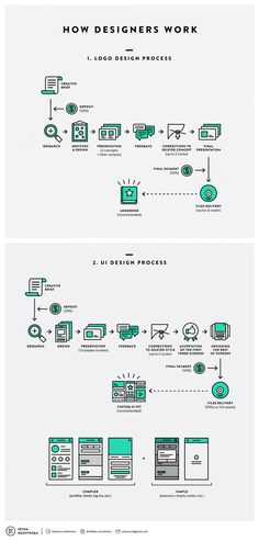 Business infographic & data visualisation How Designers Work. Undecovering Workflows Infographic Infographic Description How Designers Work. Graphisches Design, Graphic Design Tips, Design Blog, Tool Design, Graphic Design Inspiration, Flow Chart Design, Design Taxi, Work Flow Chart, Logo Design Tips
