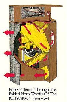 retro vintage modern hi-fi: Inside The Klipschorn Open Baffle Speakers, Horn Speakers, Diy Speakers, Klipsch Speakers, Audiophile Speakers, Hifi Audio, Speaker Box Design, Speaker Plans, Audio Design