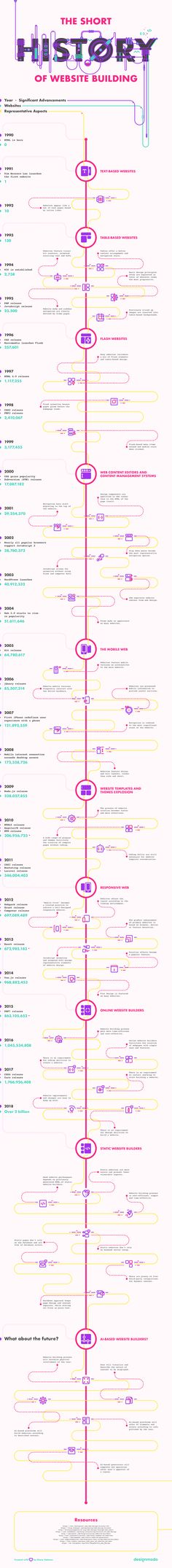 The Short History of Website Building [Infographic] NOT agreeing with the latest invention Static Web, is actually towards Intrinsic Web design by Jen Simmons. Design Web, Graphic Design, Timeline Design, Building A Website, Study Notes, Web Design Inspiration, Web Development, Helpful Hints, Social Media