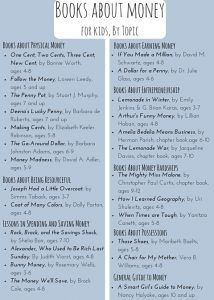 A List of 27 Children's Books about Money by Topic - Get kids thinking about money through these books. Play Based Learning, Learning Activities, Teaching Ideas, Money Activities, Best Children Books, Childrens Books, Matter For Kids, Money Book, Preschool At Home